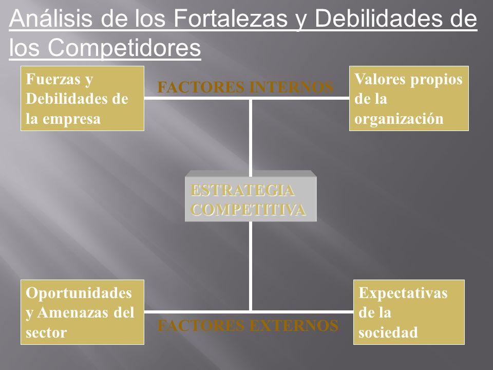 Fuerzas y Debilidades de la empresa Valores propios de la organización Oportunidades y Amenazas del sector Expectativas de la sociedad FACTORES INTERN