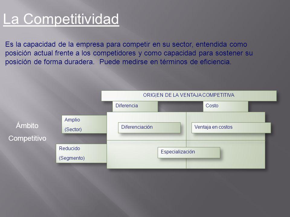 La Competitividad Es la capacidad de la empresa para competir en su sector, entendida como posición actual frente a los competidores y como capacidad