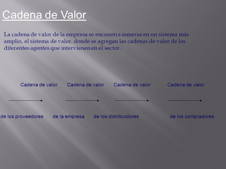 Cadena de Valor La cadena de valor de la empresa se encuentra inmersa en un sistema más amplio, el sistema de valor, donde se agregan las cadenas de v