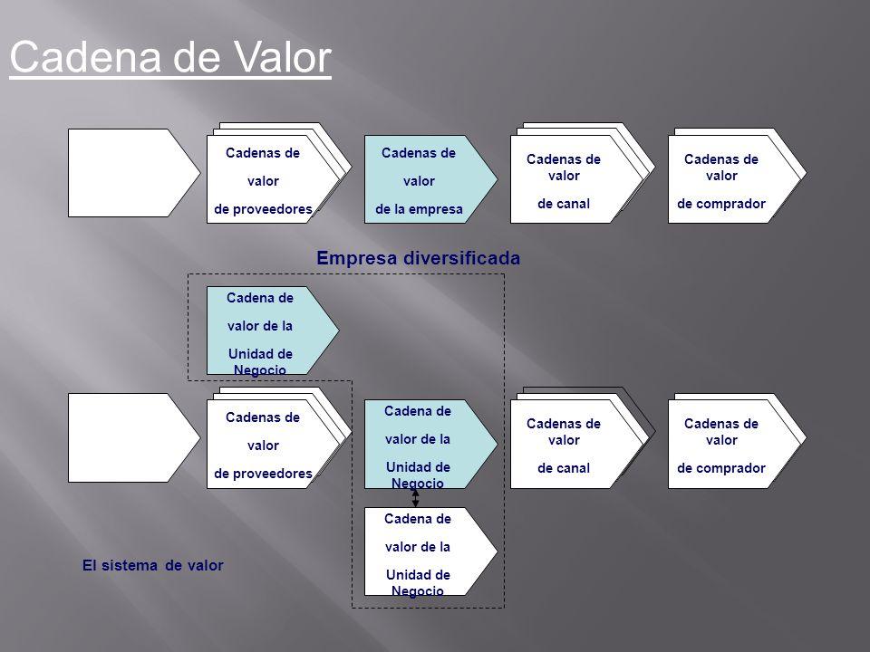 Cadena de Valor Cadenas de valor de proveedores Cadenas de valor de canal Cadenas de valor de la empresa Cadenas de valor de comprador Empresa diversi