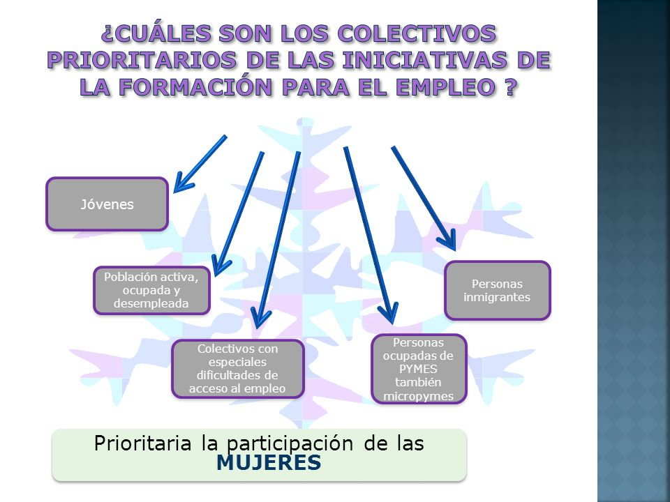 Prioritaria la participación de las MUJERES Jóvenes Población activa, ocupada y desempleada Colectivos con especiales dificultades de acceso al empleo