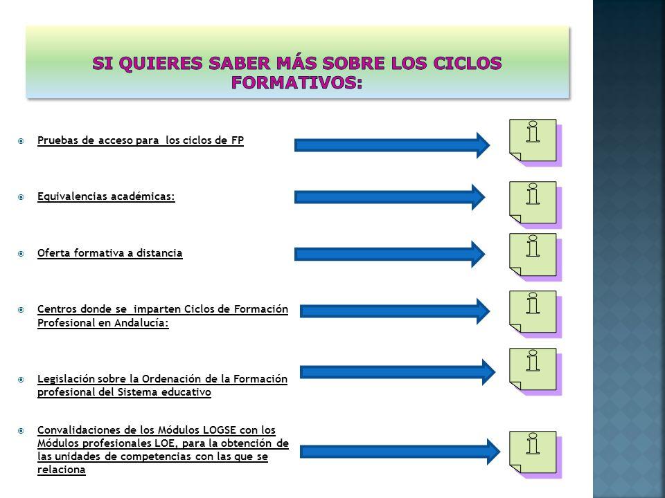 Pruebas de acceso para los ciclos de FP Equivalencias académicas: Oferta formativa a distancia Centros donde se imparten Ciclos de Formación Profesional en Andalucía: Legislación sobre la Ordenación de la Formación profesional del Sistema educativo Convalidaciones de los Módulos LOGSE con los Módulos profesionales LOE, para la obtención de las unidades de competencias con las que se relaciona