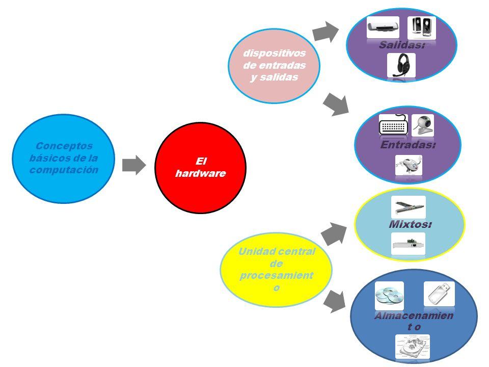 Conceptos básicos de la computación Unidad central de procesamient o El hardware dispositivos de entradas y salidas Entradas: Salidas:Mixtos: Almacenamien t o