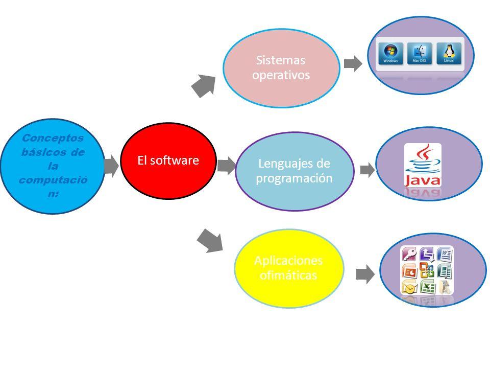 Conceptos básicos de la computació n: Lenguajes de programación Aplicaciones ofimáticas Sistemas operativos El software