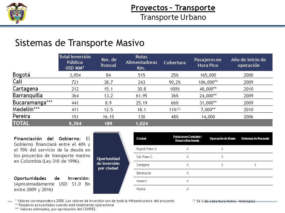 Proyectos – Transporte Transporte Urbano Total Inversión Pública USD MM* Km. de Troncal Rutas Alimentadoras Km. Cobertura Pasajeros en Hora Pico Año d