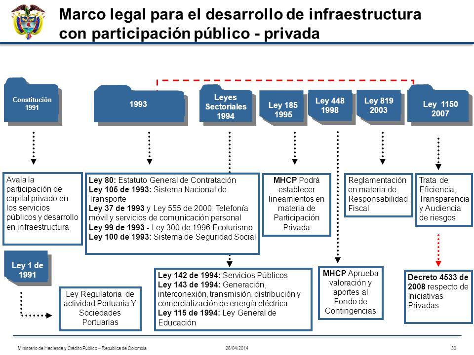 1991 Avala la participación de capital privado en los servicios públicos y desarrollo en infraestructura Ley Regulatoria de actividad Portuaria Y Soci