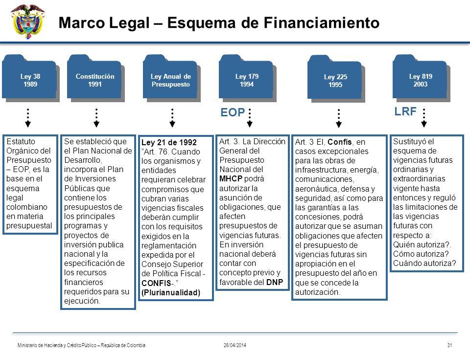 Marco Legal – Esquema de Financiamiento Ley 38 1989 Estatuto Orgánico del Presupuesto – EOP, es la base en el esquema legal colombiano en materia pres