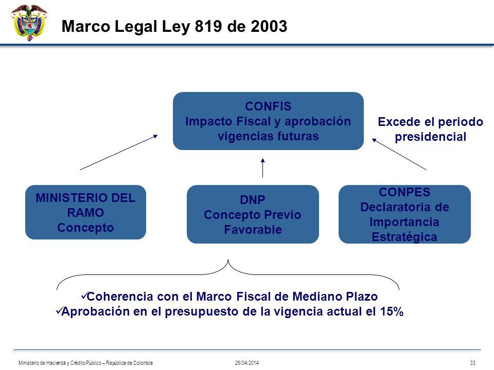 Marco Legal Ley 819 de 2003 CONFIS Impacto Fiscal y aprobación vigencias futuras Coherencia con el Marco Fiscal de Mediano Plazo Aprobación en el pres