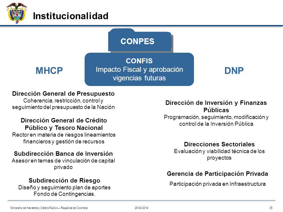 Dirección General de Presupuesto Coherencia, restricción, control y seguimiento del presupuesto de la Nación Subdirección Banca de Inversión Asesor en