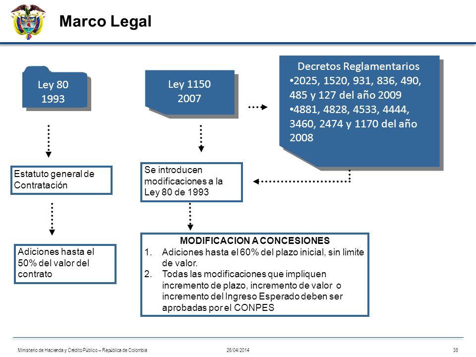 Marco Legal Ley 1150 2007 Ley 80 1993 Estatuto general de Contratación Adiciones hasta el 50% del valor del contrato Se introducen modificaciones a la