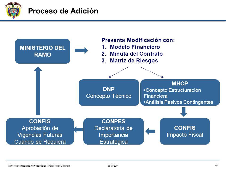 Proceso de Adición CONFIS Impacto Fiscal DNP Concepto Técnico MINISTERIO DEL RAMO CONPES Declaratoria de Importancia Estratégica Presenta Modificación