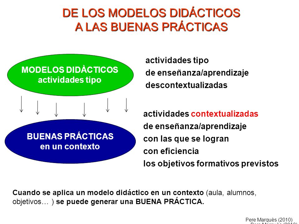 MODELOS DIDÀCTICOS actividades tipo BUENAS PRÁCTICAS en un contexto actividades contextualizadas de enseñanza/aprendizaje con las que se logran con ef