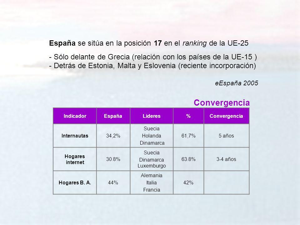 melchor.gomez@uam.es Universidad Autónoma de Madrid IndicadorEspañaLíderes%Convergencia Internautas34,2% Suecia Holanda Dinamarca 61,7%5 años Hogares