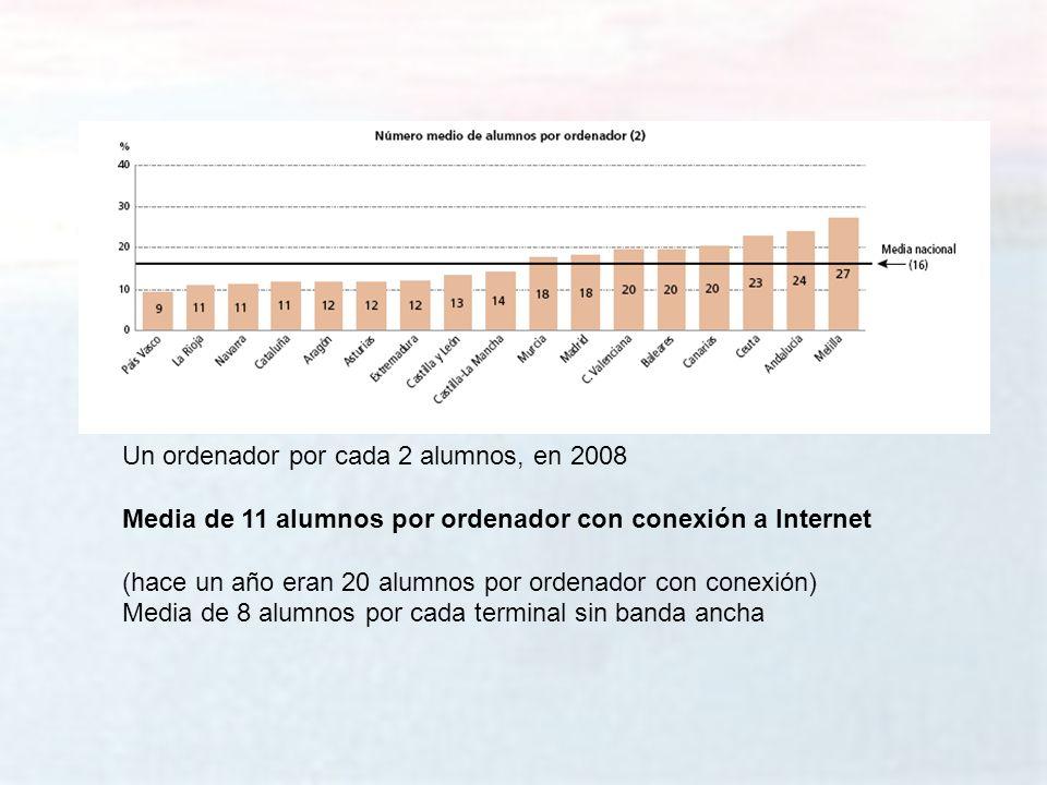 melchor.gomez@uam.es Universidad Autónoma de Madrid Un ordenador por cada 2 alumnos, en 2008 Media de 11 alumnos por ordenador con conexión a Internet