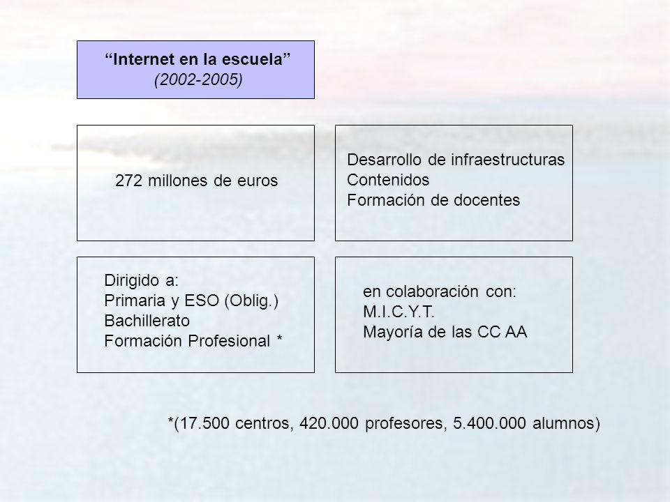 melchor.gomez@uam.es Universidad Autónoma de Madrid 272 millones de euros Internet en la escuela (2002-2005) Desarrollo de infraestructuras Contenidos