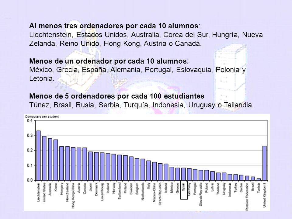 melchor.gomez@uam.es Universidad Autónoma de Madrid Al menos tres ordenadores por cada 10 alumnos: Liechtenstein, Estados Unidos, Australia, Corea del