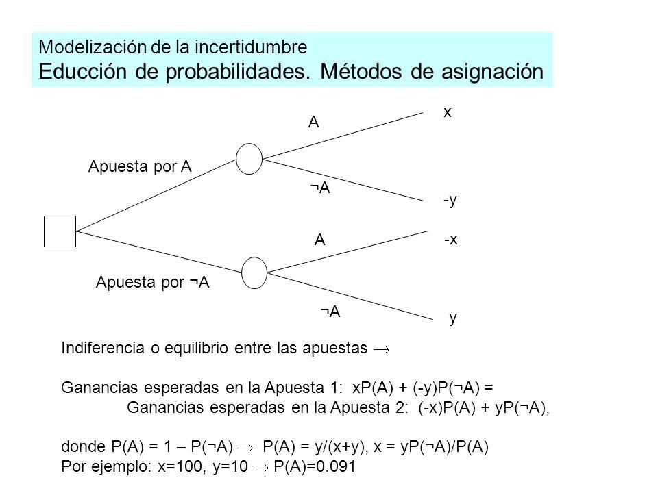 Modelización de la incertidumbre Educción de probabilidades.