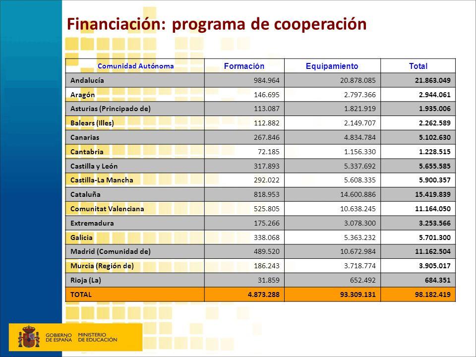 Comunidad Autónoma FormaciónEquipamientoTotal Andalucía984.96420.878.08521.863.049 Aragón146.6952.797.3662.944.061 Asturias (Principado de)113.0871.82
