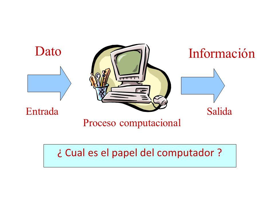¿ Cual es el papel del computador ? Dato Información EntradaSalida Proceso computacional