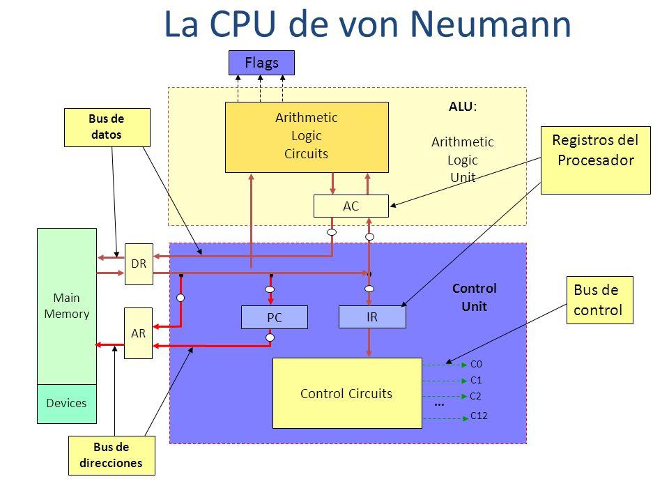 La CPU de von Neumann Arithmetic Logic Circuits AC Control Circuits PC IR AR DR Main Memory C0 C1 C2 C12 Flags... Devices ALU: Arithmetic Logic Unit C