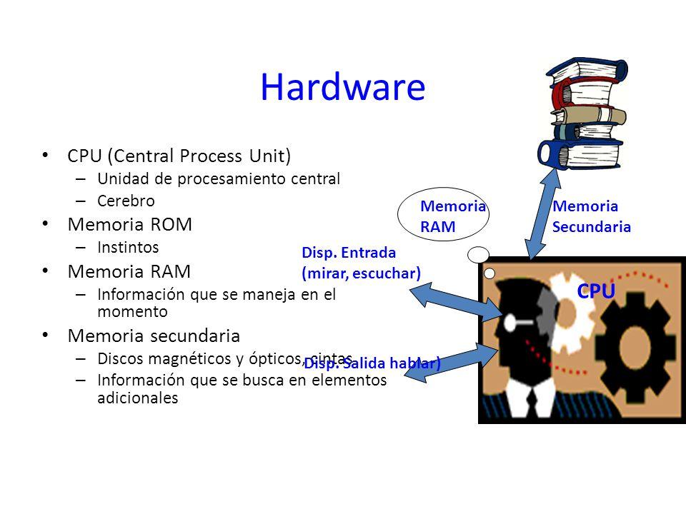 Hardware CPU (Central Process Unit) – Unidad de procesamiento central – Cerebro Memoria ROM – Instintos Memoria RAM – Información que se maneja en el