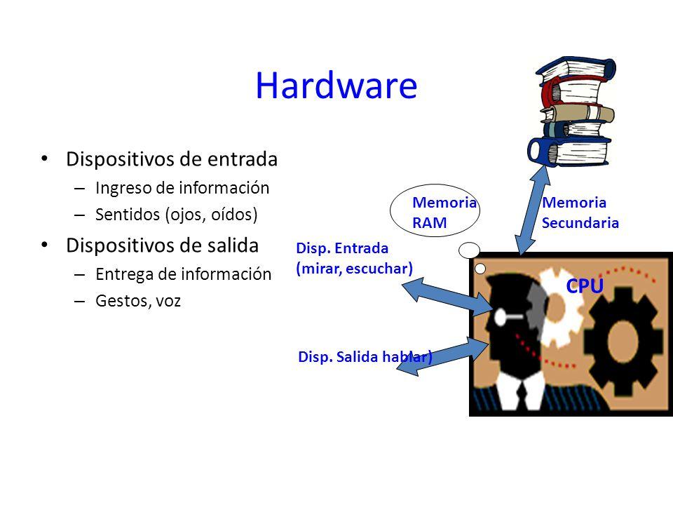 Hardware Dispositivos de entrada – Ingreso de información – Sentidos (ojos, oídos) Dispositivos de salida – Entrega de información – Gestos, voz CPU M