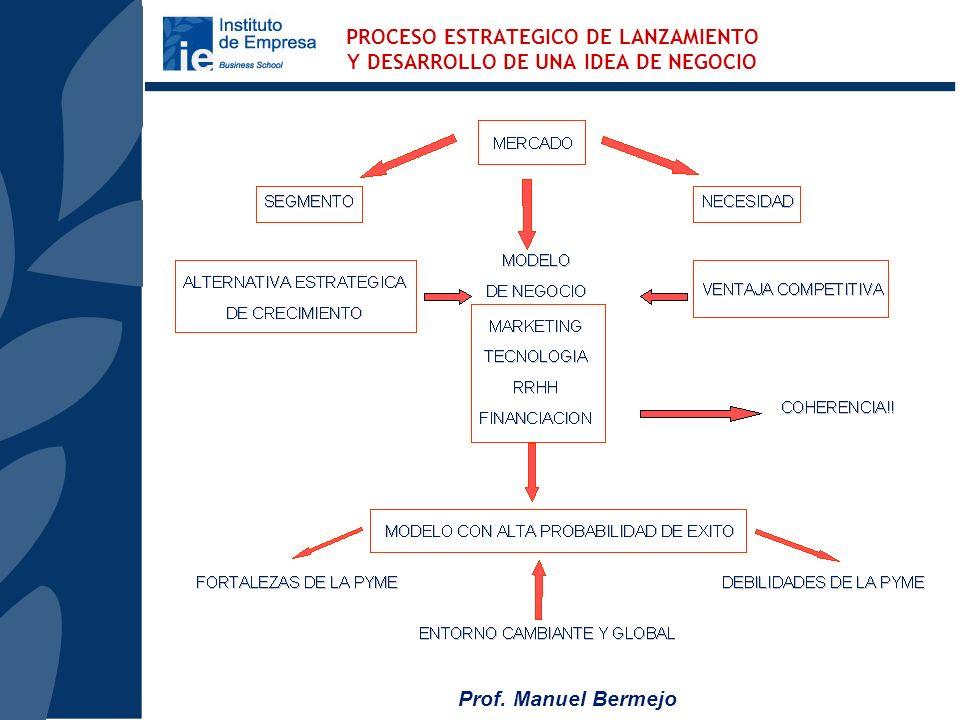 Prof. Manuel Bermejo LA GESTION