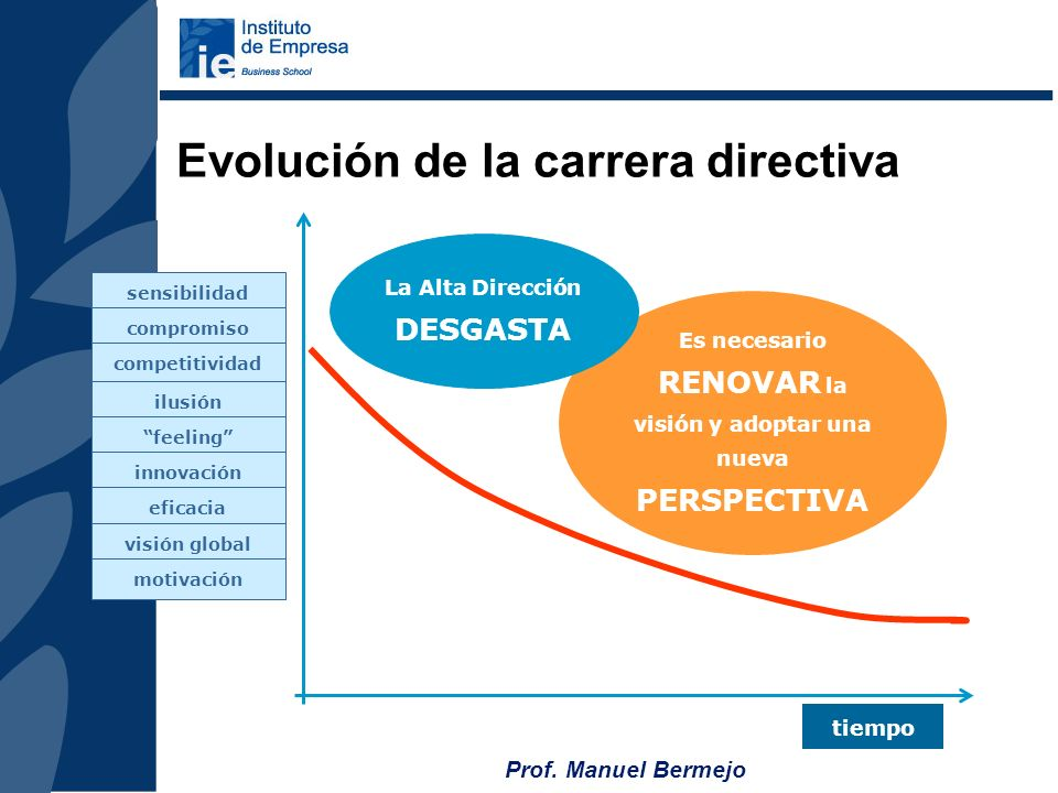 Prof. Manuel Bermejo LOS RETOS DE ALTA DIRECCION SOCIEDAD DEL CAMBIO NECESIDAD DE: DESARROLLAR NUEVOS PRODUCTOS Y SERVICIOS, MEJORARLOS Y ADAPTARLOS A