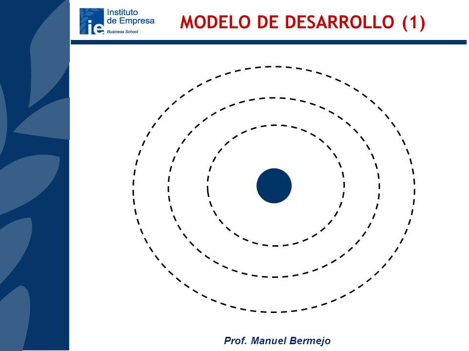 Prof. Manuel Bermejo LA SOCIEDAD DEL CAMBIO CRECIENTE COMPETENCIA ECONOMÍA GLOBAL E INTERDEPENDIENTE EVOLUCIÓN TECNOLÓGICA INFLUENCIA AGENTES EXTERNOS