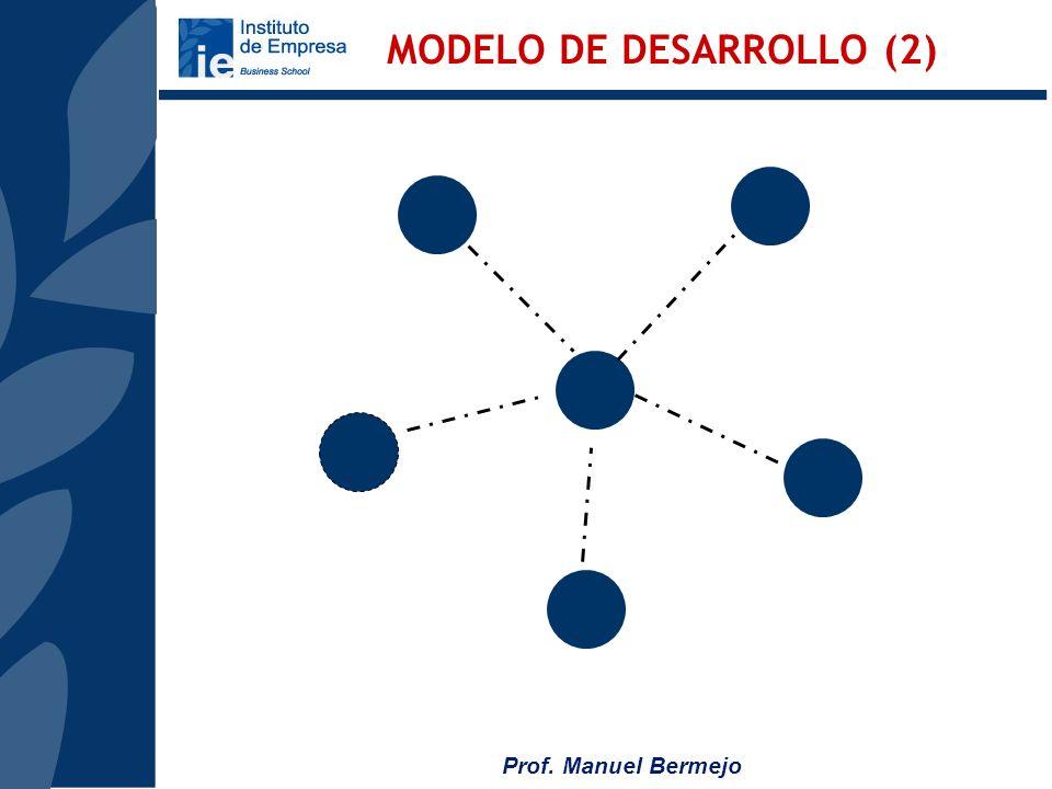 Prof. Manuel Bermejo MODELO DE DESARROLLO (2)