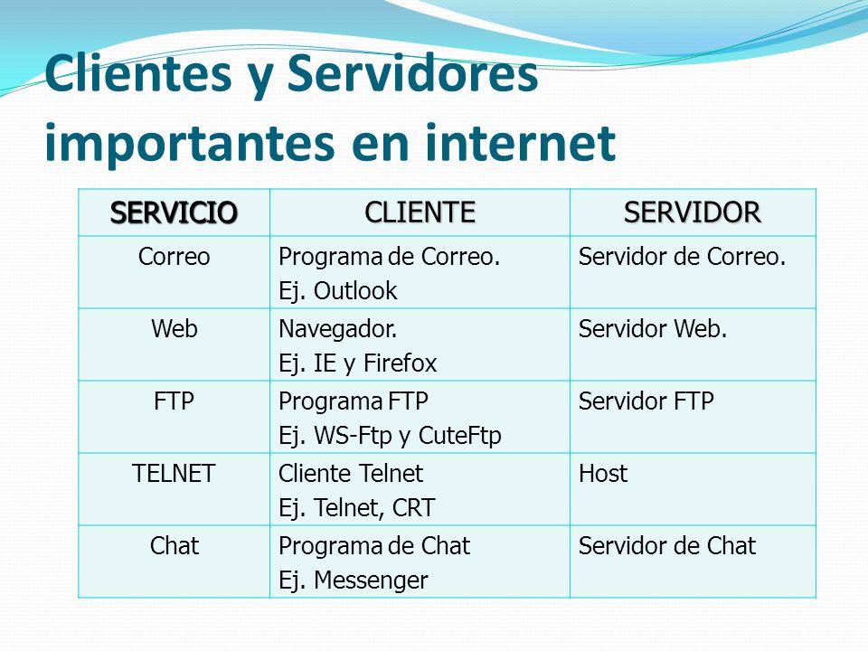 Clientes y Servidores importantes en internet SERVICIOCLIENTESERVIDOR CorreoPrograma de Correo. Ej. Outlook Servidor de Correo. WebNavegador. Ej. IE y