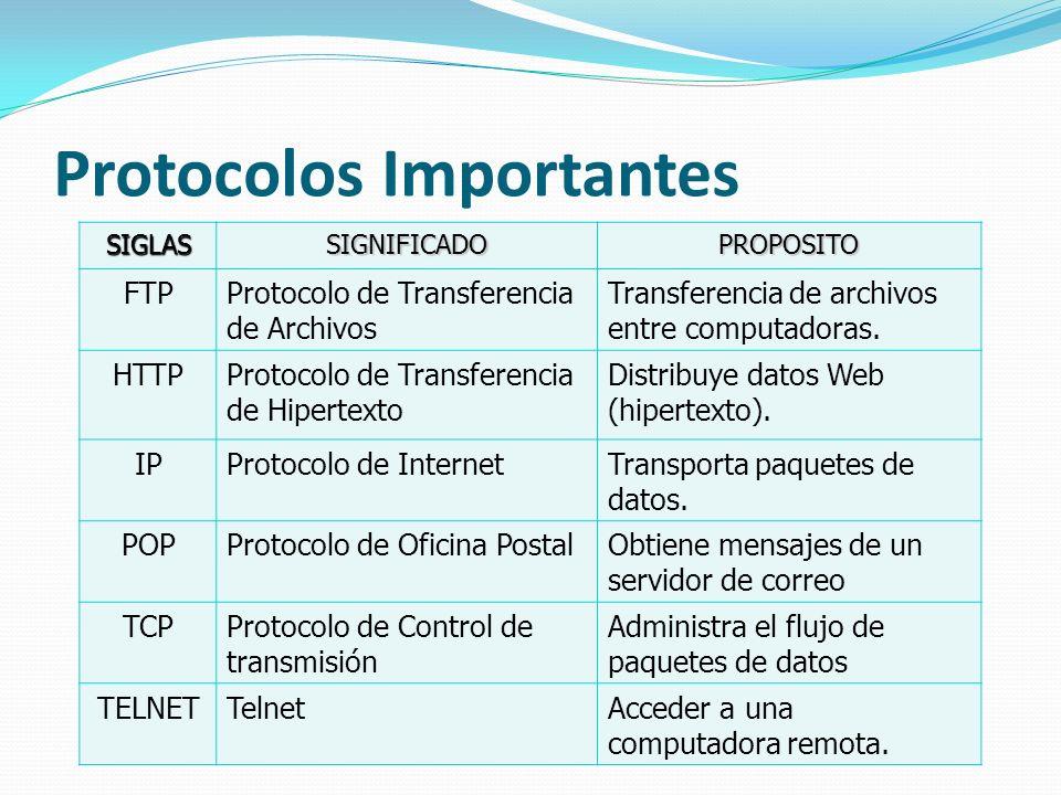 Protocolos Importantes SIGLASSIGNIFICADOPROPOSITO FTPProtocolo de Transferencia de Archivos Transferencia de archivos entre computadoras. HTTPProtocol