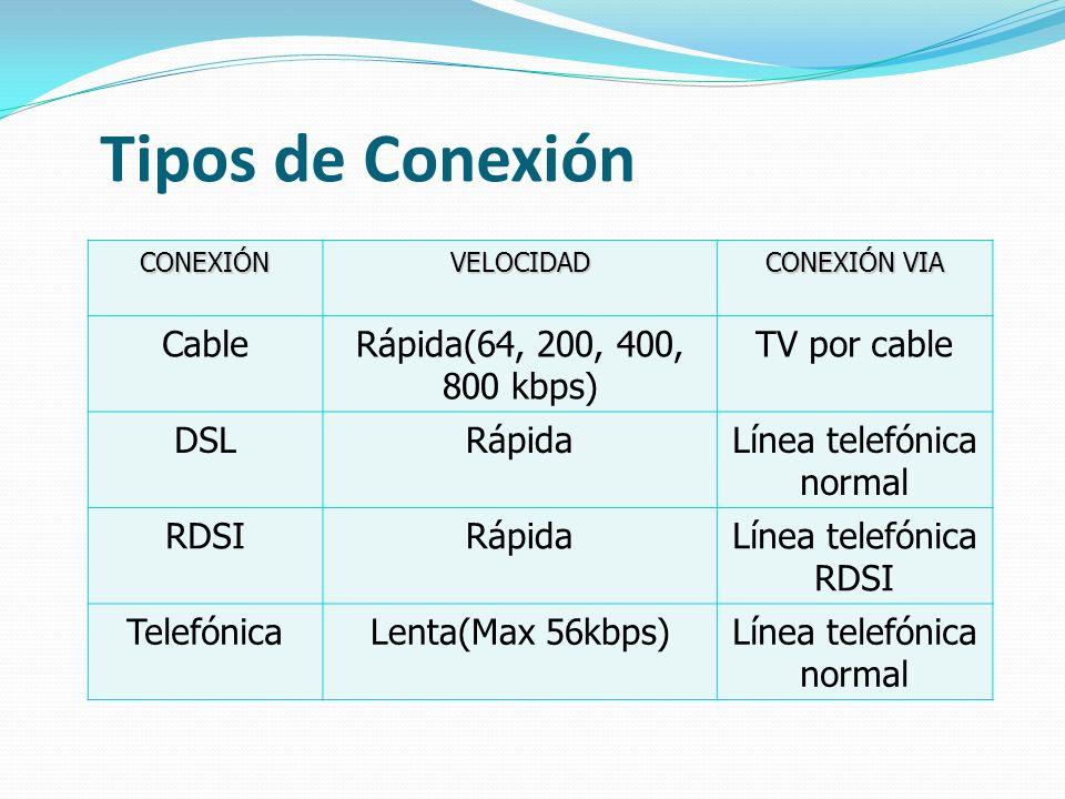 Tipos de Conexión CONEXIÓNVELOCIDAD CONEXIÓN VIA CableRápida(64, 200, 400, 800 kbps) TV por cable DSLRápidaLínea telefónica normal RDSIRápidaLínea tel