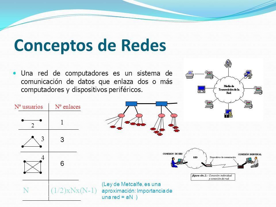 Conceptos de Redes Una red de computadores es un sistema de comunicación de datos que enlaza dos o más computadores y dispositivos periféricos. Nº usu