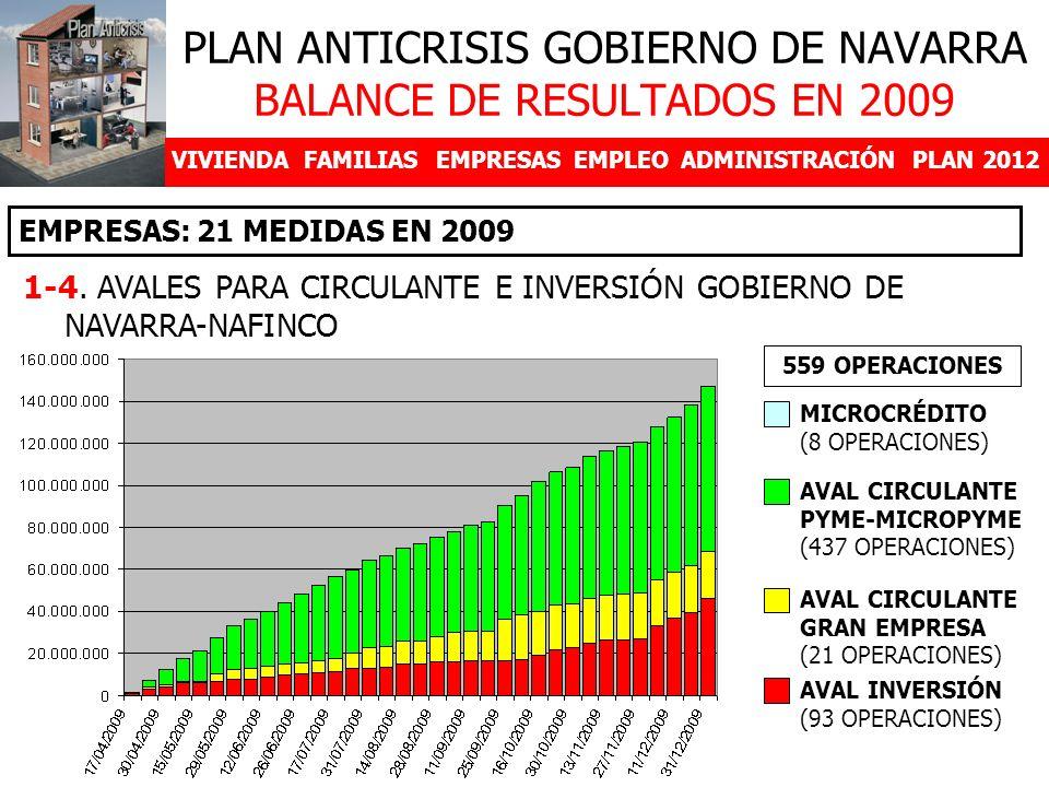 VIVIENDAFAMILIASEMPRESASEMPLEOADMINISTRACIÓNPLAN 2012 EMPRESAS: 21 MEDIDAS EN 2009 PLAN ANTICRISIS GOBIERNO DE NAVARRA BALANCE DE RESULTADOS EN 2009 1