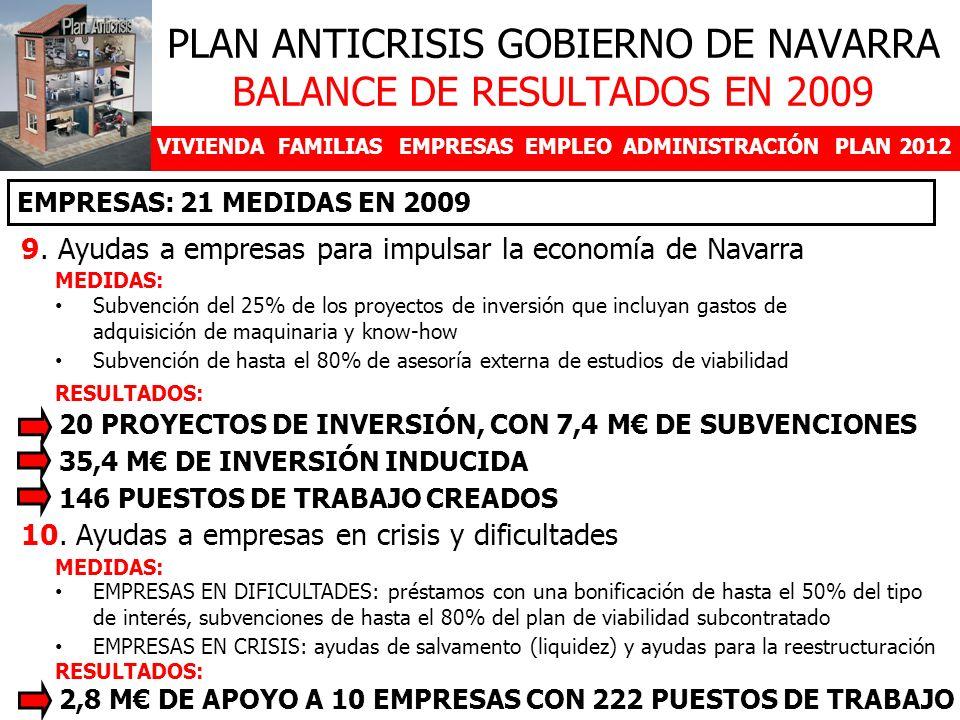 VIVIENDAFAMILIASEMPRESASEMPLEOADMINISTRACIÓNPLAN 2012 9. Ayudas a empresas para impulsar la economía de Navarra PLAN ANTICRISIS GOBIERNO DE NAVARRA BA
