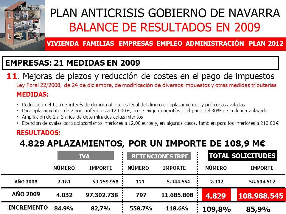 VIVIENDAFAMILIASEMPRESASEMPLEOADMINISTRACIÓNPLAN 2012 11. Mejoras de plazos y reducción de costes en el pago de impuestos EMPRESAS: 21 MEDIDAS EN 2009