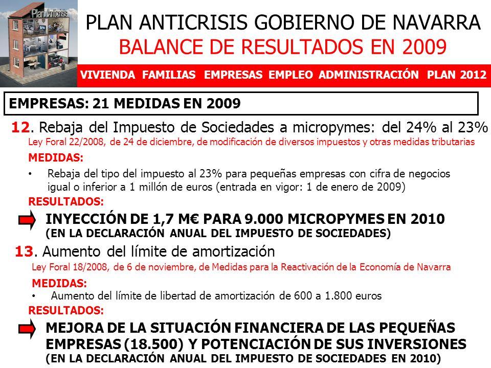 VIVIENDAFAMILIASEMPRESASEMPLEOADMINISTRACIÓNPLAN 2012 12. Rebaja del Impuesto de Sociedades a micropymes: del 24% al 23% PLAN ANTICRISIS GOBIERNO DE N