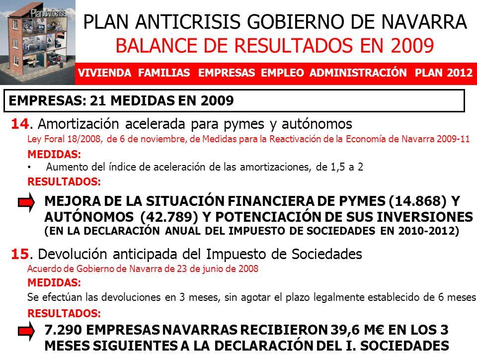VIVIENDAFAMILIASEMPRESASEMPLEOADMINISTRACIÓNPLAN 2012 14. Amortización acelerada para pymes y autónomos PLAN ANTICRISIS GOBIERNO DE NAVARRA BALANCE DE