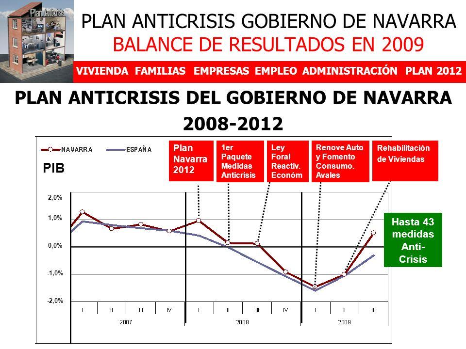 PLAN ANTICRISIS GOBIERNO DE NAVARRA BALANCE DE RESULTADOS EN 2009 VIVIENDAFAMILIASEMPRESASEMPLEOADMINISTRACIÓNPLAN 2012 PLAN ANTICRISIS DEL GOBIERNO DE NAVARRA 2008-2012 2,0% 1,0% 0,0% -1,0% -2,0% PIB Renove Auto y Fomento Consumo.