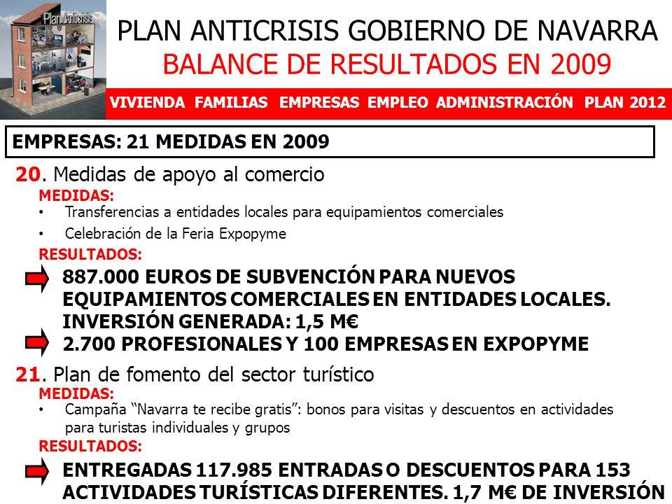 VIVIENDAFAMILIASEMPRESASEMPLEOADMINISTRACIÓNPLAN 2012 20. Medidas de apoyo al comercio PLAN ANTICRISIS GOBIERNO DE NAVARRA BALANCE DE RESULTADOS EN 20