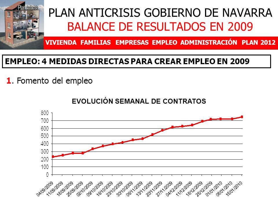 VIVIENDAFAMILIASEMPRESASEMPLEOADMINISTRACIÓNPLAN 2012 1. Fomento del empleo EMPLEO: 4 MEDIDAS DIRECTAS PARA CREAR EMPLEO EN 2009 PLAN ANTICRISIS GOBIE