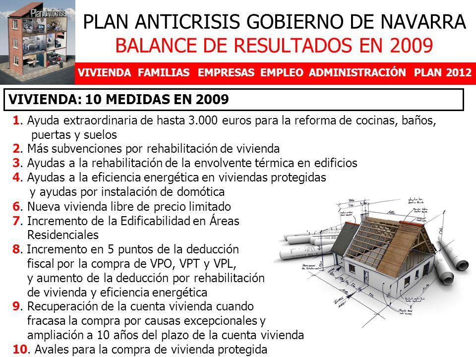 PLAN ANTICRISIS GOBIERNO DE NAVARRA BALANCE DE RESULTADOS EN 2009 VIVIENDAFAMILIASEMPRESASEMPLEOADMINISTRACIÓNPLAN 2012 1.