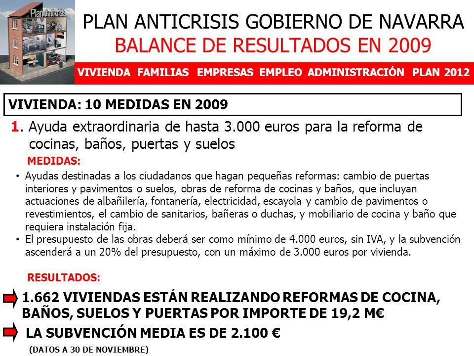 VIVIENDAFAMILIASEMPRESASEMPLEOADMINISTRACIÓNPLAN 2012 1. Ayuda extraordinaria de hasta 3.000 euros para la reforma de cocinas, baños, puertas y suelos