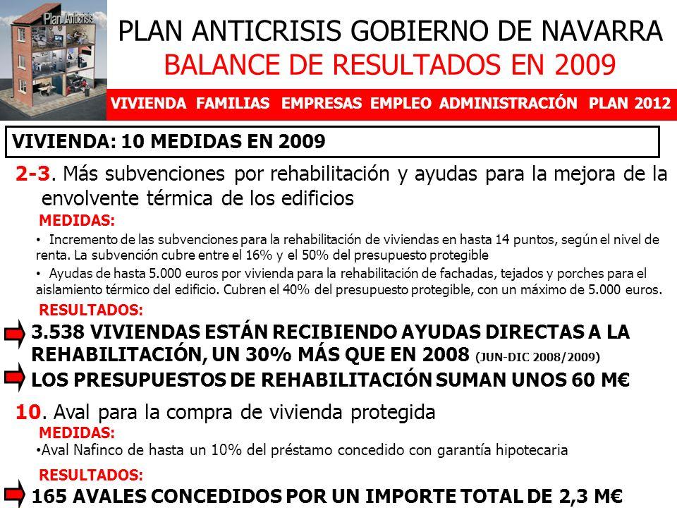 VIVIENDAFAMILIASEMPRESASEMPLEOADMINISTRACIÓNPLAN 2012 2-3. Más subvenciones por rehabilitación y ayudas para la mejora de la envolvente térmica de los