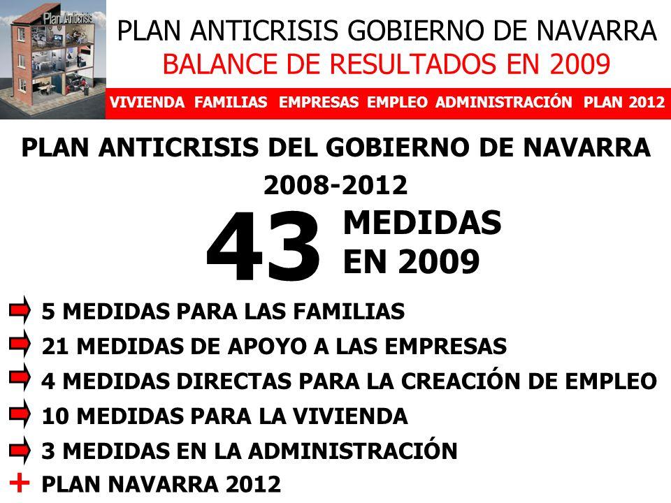 PLAN ANTICRISIS GOBIERNO DE NAVARRA BALANCE DE RESULTADOS EN 2009 VIVIENDAFAMILIASEMPRESASEMPLEOADMINISTRACIÓNPLAN 2012 PLAN ANTICRISIS DEL GOBIERNO DE NAVARRA 2008-2012 43 MEDIDAS EN 2009 5 MEDIDAS PARA LAS FAMILIAS 21 MEDIDAS DE APOYO A LAS EMPRESAS 4 MEDIDAS DIRECTAS PARA LA CREACIÓN DE EMPLEO 10 MEDIDAS PARA LA VIVIENDA 3 MEDIDAS EN LA ADMINISTRACIÓN PLAN NAVARRA 2012 +