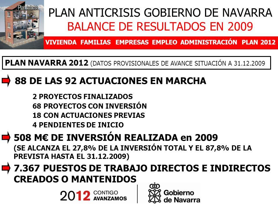 VIVIENDAFAMILIASEMPRESASEMPLEOADMINISTRACIÓNPLAN 2012 DESDE EL 5 DE JUNIO PLAN NAVARRA 2012 (DATOS PROVISIONALES DE AVANCE SITUACIÓN A 31.12.2009 PLAN ANTICRISIS GOBIERNO DE NAVARRA BALANCE DE RESULTADOS EN 2009 88 DE LAS 92 ACTUACIONES EN MARCHA 2 PROYECTOS FINALIZADOS 68 PROYECTOS CON INVERSIÓN 18 CON ACTUACIONES PREVIAS 4 PENDIENTES DE INICIO 508 M DE INVERSIÓN REALIZADA en 2009 (SE ALCANZA EL 27,8% DE LA INVERSIÓN TOTAL Y EL 87,8% DE LA PREVISTA HASTA EL 31.12.2009) 7.367 PUESTOS DE TRABAJO DIRECTOS E INDIRECTOS CREADOS O MANTENIDOS