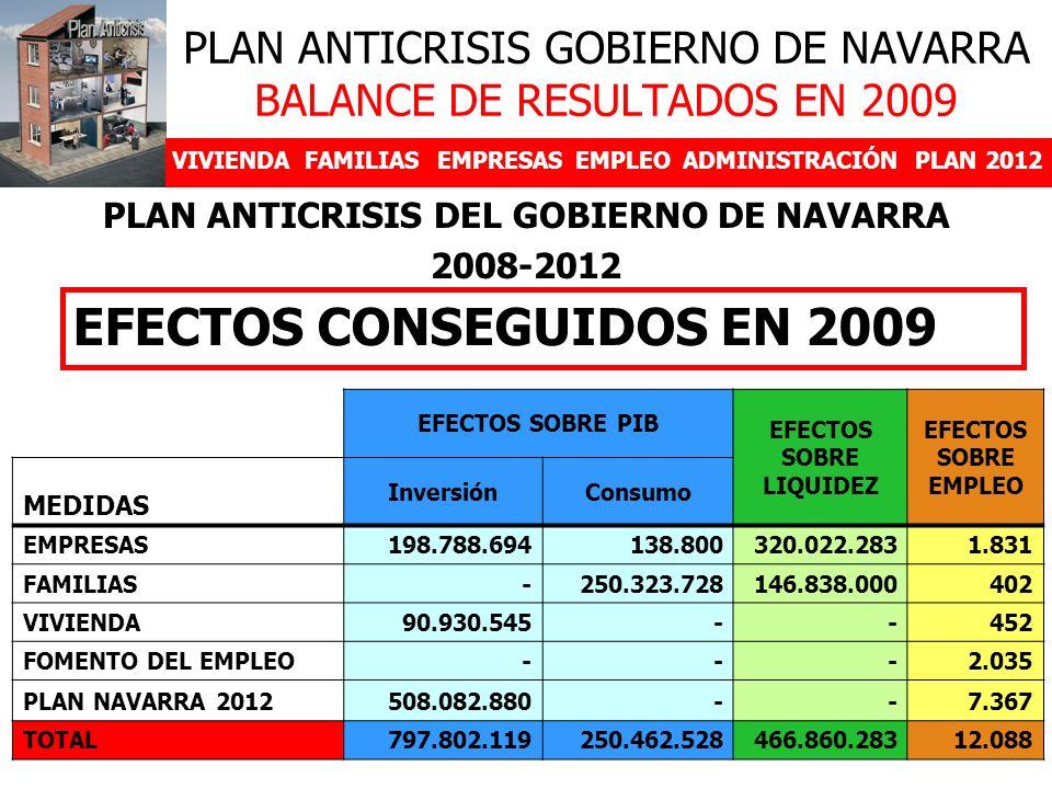 PLAN ANTICRISIS GOBIERNO DE NAVARRA BALANCE DE RESULTADOS EN 2009 VIVIENDAFAMILIASEMPRESASEMPLEOADMINISTRACIÓNPLAN 2012 PLAN ANTICRISIS DEL GOBIERNO DE NAVARRA 2008-2012 EFECTOS CONSEGUIDOS EN 2009 EFECTOS SOBRE PIB EFECTOS SOBRE LIQUIDEZ EFECTOS SOBRE EMPLEO MEDIDAS InversiónConsumo EMPRESAS198.788.694138.800320.022.2831.831 FAMILIAS-250.323.728146.838.000402 VIVIENDA90.930.545--452 FOMENTO DEL EMPLEO---2.035 PLAN NAVARRA 2012508.082.880--7.367 TOTAL797.802.119250.462.528466.860.28312.088
