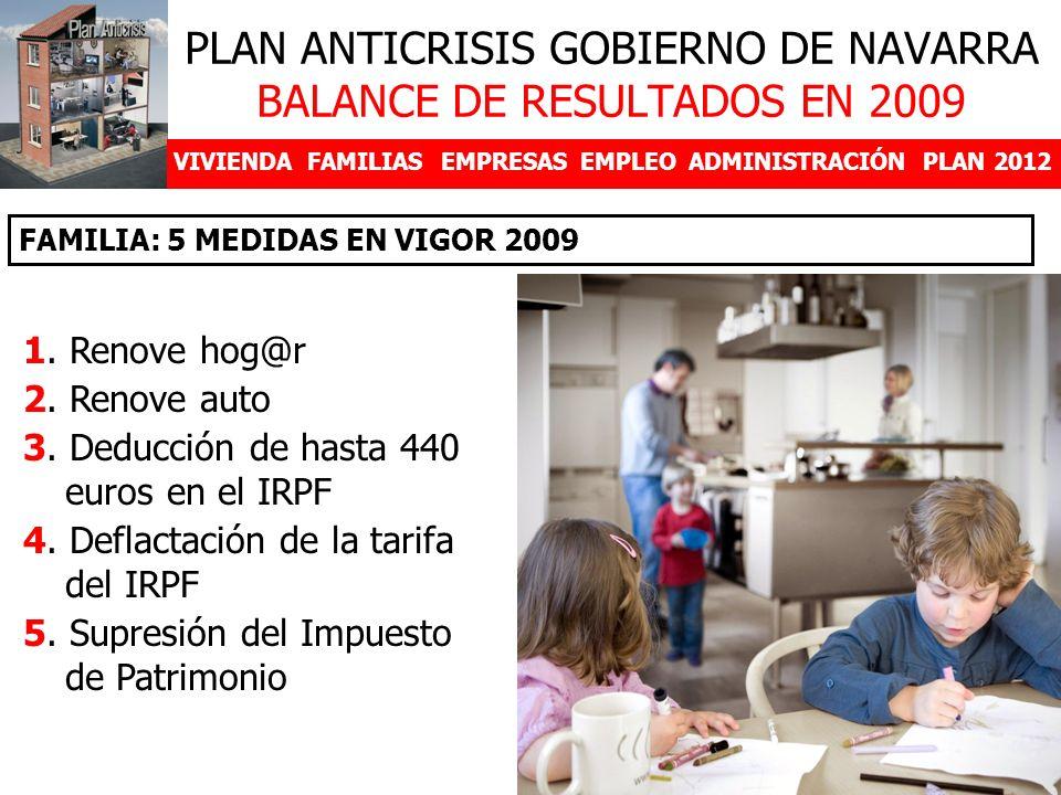 VIVIENDAFAMILIASEMPRESASEMPLEOADMINISTRACIÓNPLAN 2012 DESDE EL 5 DE JUNIO 1. Renove hog@r 2. Renove auto 3. Deducción de hasta 440 euros en el IRPF 4.