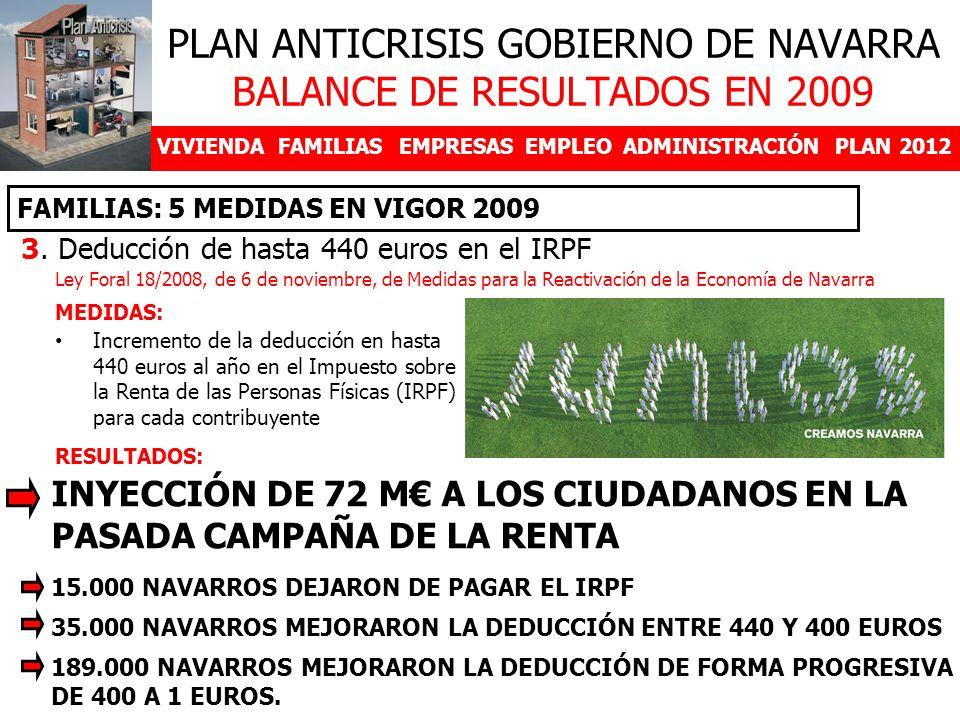 VIVIENDAFAMILIASEMPRESASEMPLEOADMINISTRACIÓNPLAN 2012 3. Deducción de hasta 440 euros en el IRPF FAMILIAS: 5 MEDIDAS EN VIGOR 2009 PLAN ANTICRISIS GOB